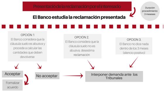 Procedimiento extrajudicial devoluci n cl usulas suelo for Reclamacion devolucion clausula suelo